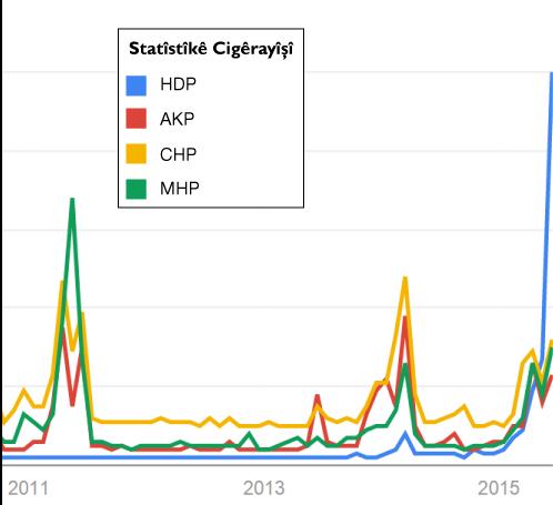 Google ser o HDP hîna zaf bale ante (Resim: Google Trends).