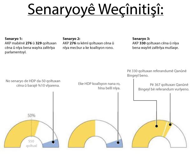 Eke AKP 330 qoltuxan cêna, a besekena referandumê vurnayîşê qanûnê bingeyî virazo. (Çime: Reuters)